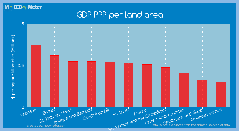 GDP PPP per land area of St. Lucia