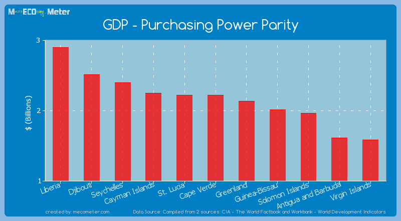 GDP - Purchasing Power Parity of St. Lucia