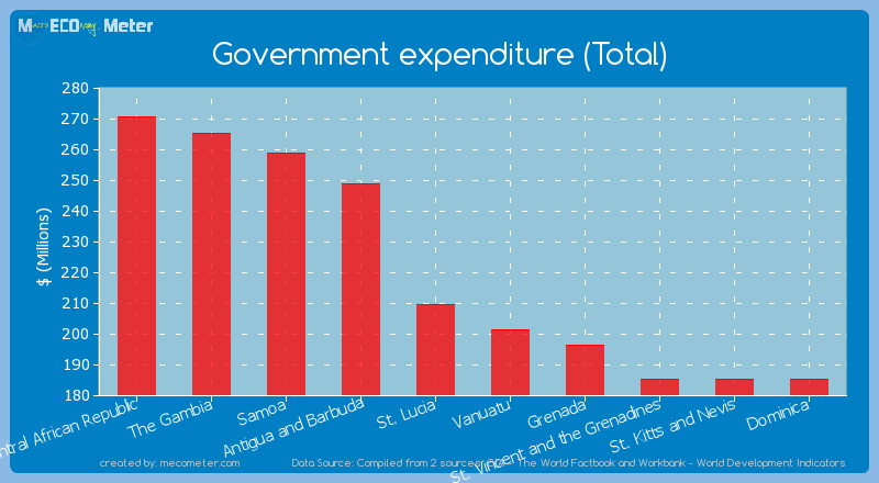 Government expenditure (Total) of St. Lucia
