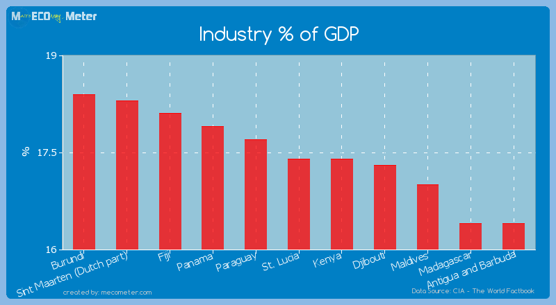 Industry % of GDP of St. Lucia