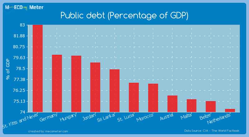 Public debt (Percentage of GDP) of St. Lucia