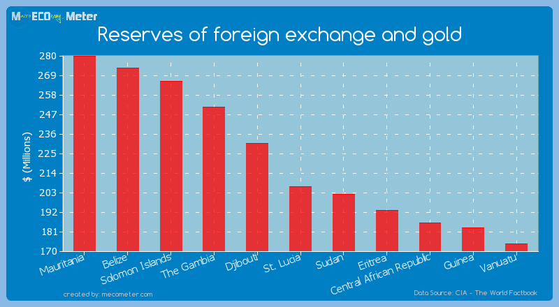 Reserves of foreign exchange and gold of St. Lucia