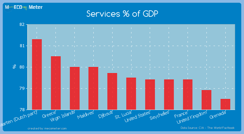 Services % of GDP of St. Lucia