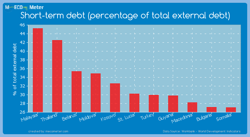 Short-term debt (percentage of total external debt) of St. Lucia