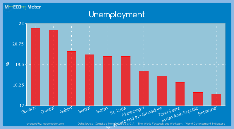 Unemployment of St. Lucia