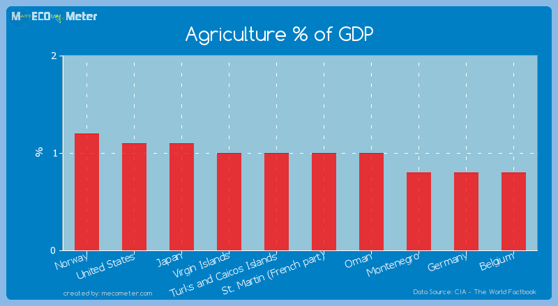 Agriculture % of GDP of St. Martin (French part)