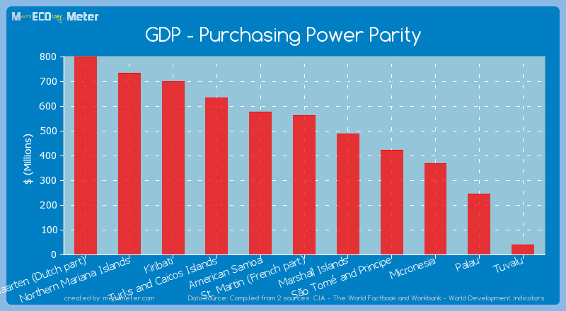 GDP - Purchasing Power Parity of St. Martin (French part)