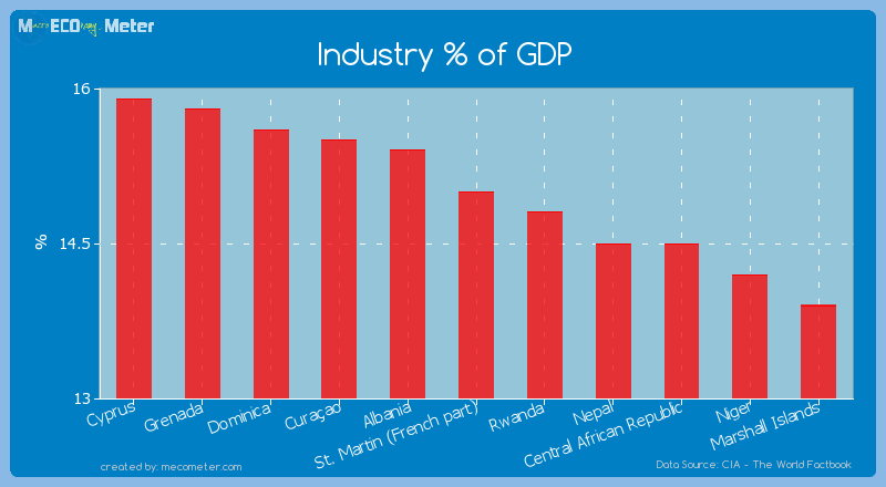 Industry % of GDP of St. Martin (French part)