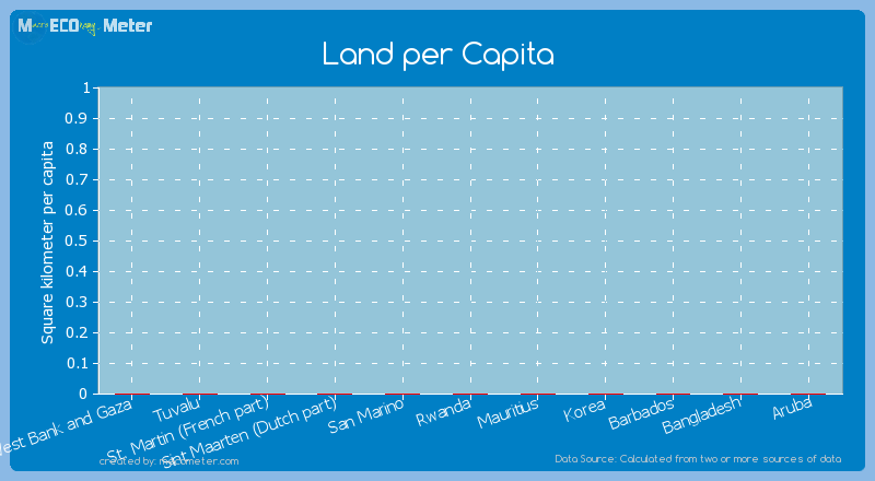 Land per Capita of St. Martin (French part)