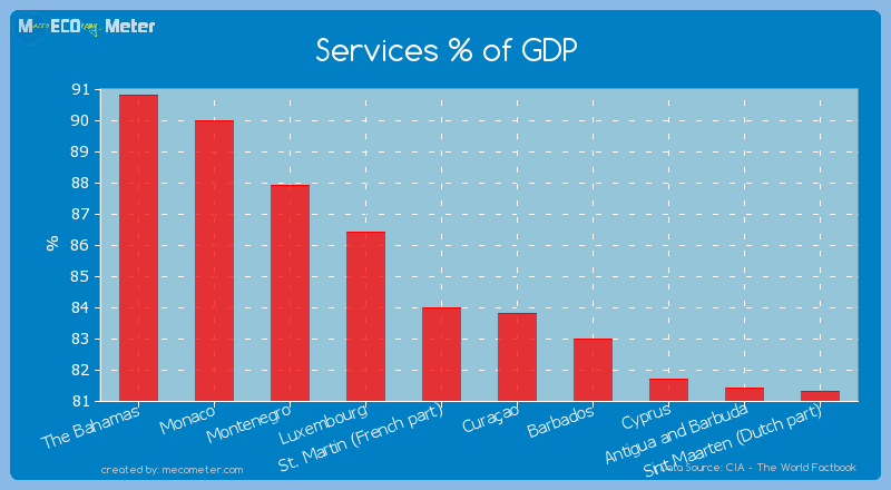 Services % of GDP of St. Martin (French part)