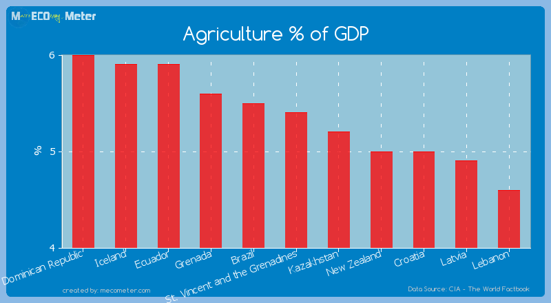 Agriculture % of GDP of St. Vincent and the Grenadines