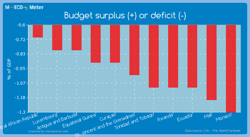 Budget surplus (+) or deficit (-) of St. Vincent and the Grenadines