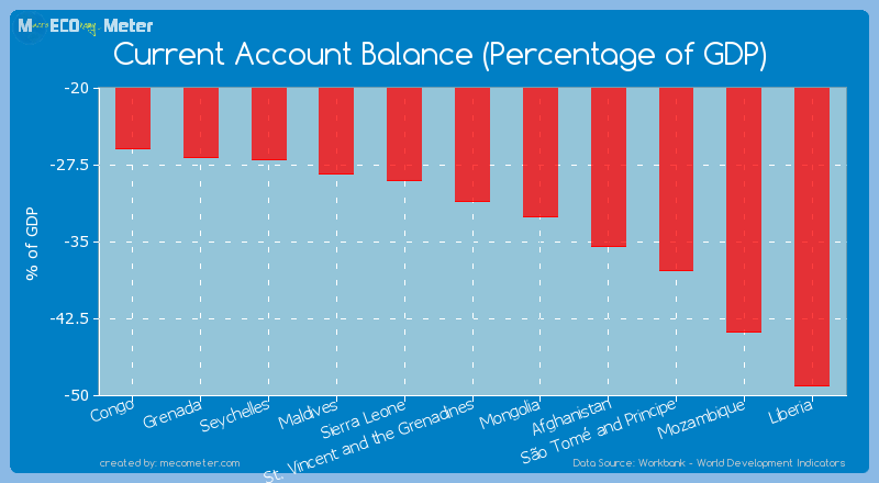 Current Account Balance (Percentage of GDP) of St. Vincent and the Grenadines