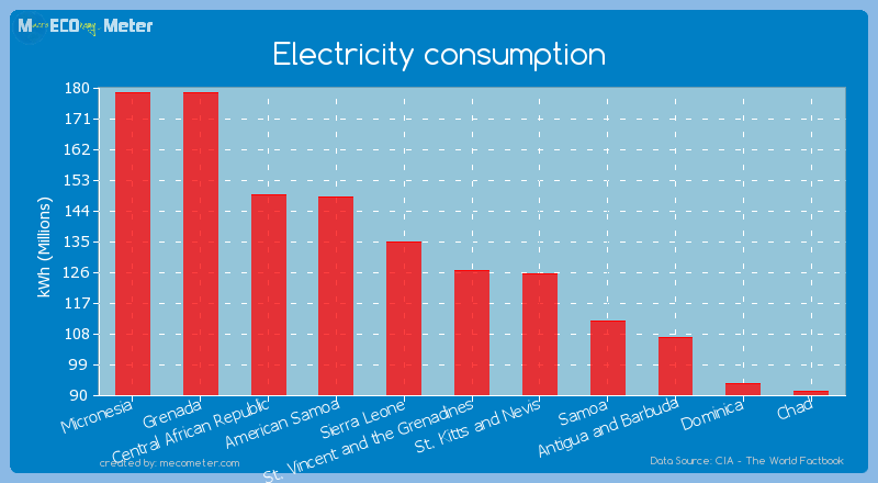 Electricity consumption of St. Vincent and the Grenadines
