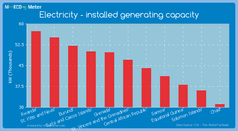 Electricity - installed generating capacity of St. Vincent and the Grenadines