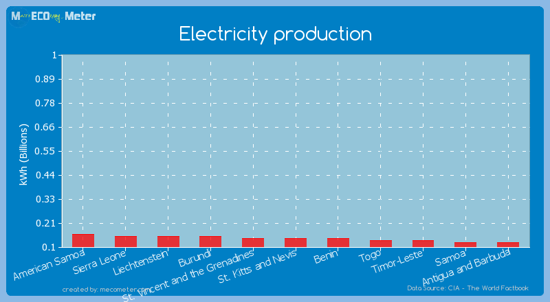 Electricity production of St. Vincent and the Grenadines