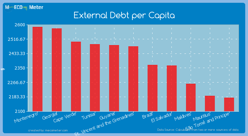 External Debt per Capita of St. Vincent and the Grenadines