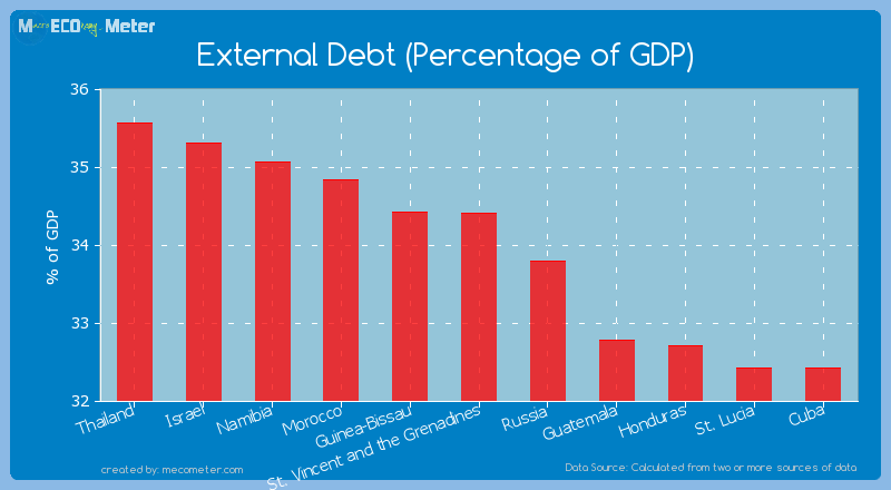 External Debt (Percentage of GDP) of St. Vincent and the Grenadines