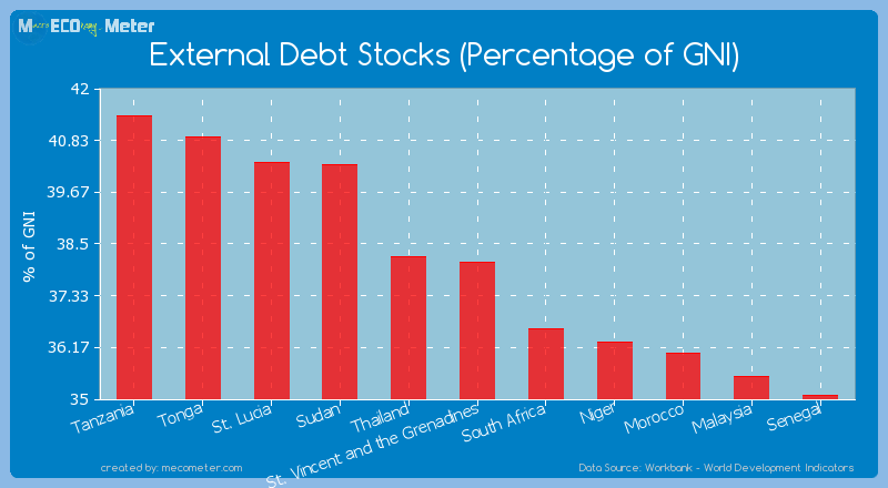 External Debt Stocks (Percentage of GNI) of St. Vincent and the Grenadines