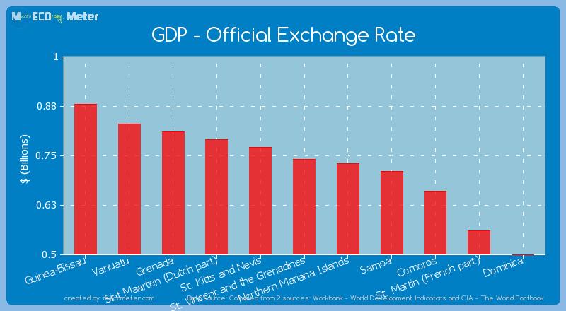 GDP - Official Exchange Rate of St. Vincent and the Grenadines
