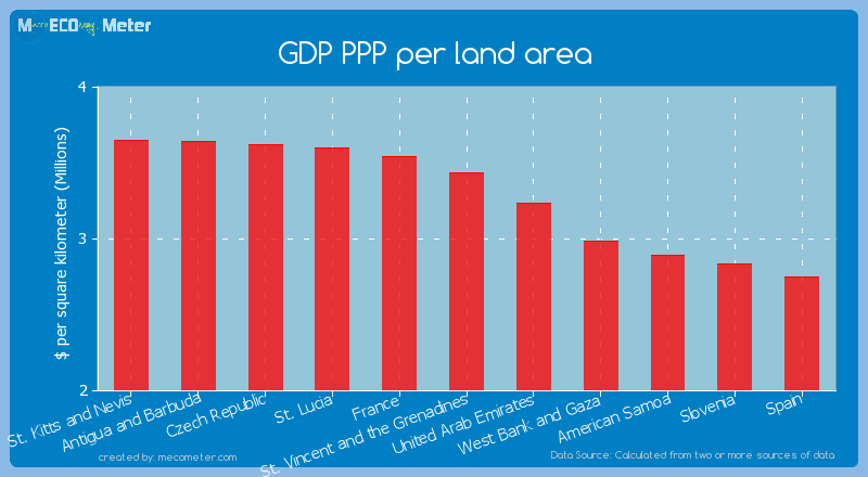 GDP PPP per land area of St. Vincent and the Grenadines