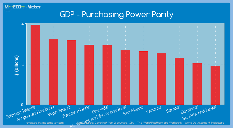 GDP - Purchasing Power Parity of St. Vincent and the Grenadines