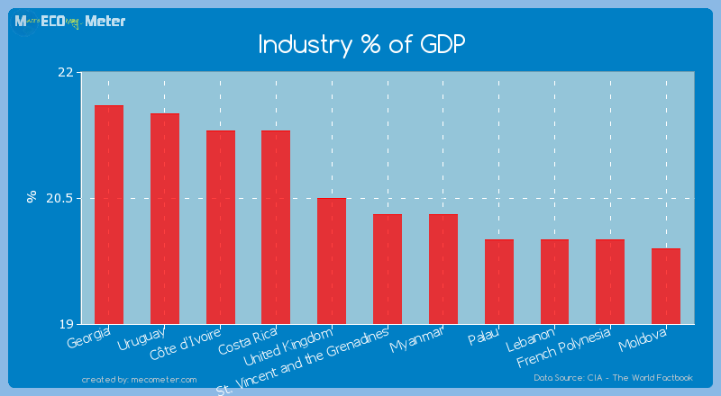Industry % of GDP of St. Vincent and the Grenadines
