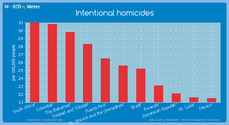 Intentional homicides of St. Vincent and the Grenadines