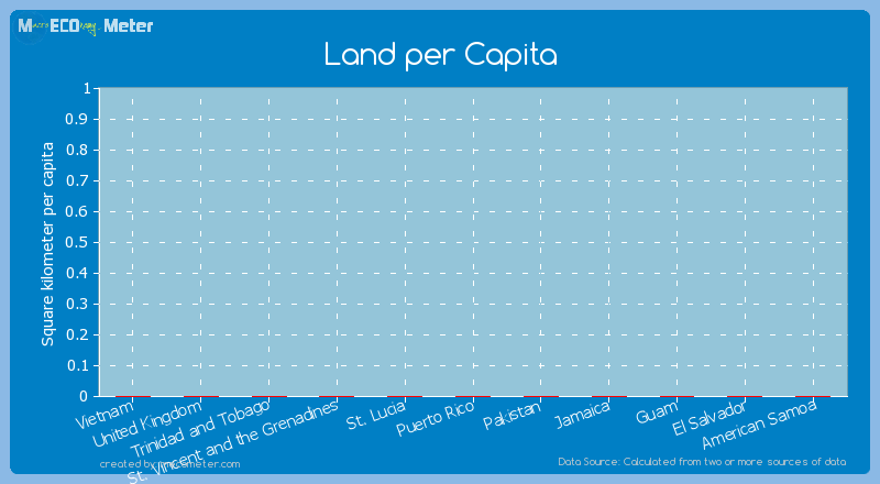 Land per Capita of St. Vincent and the Grenadines