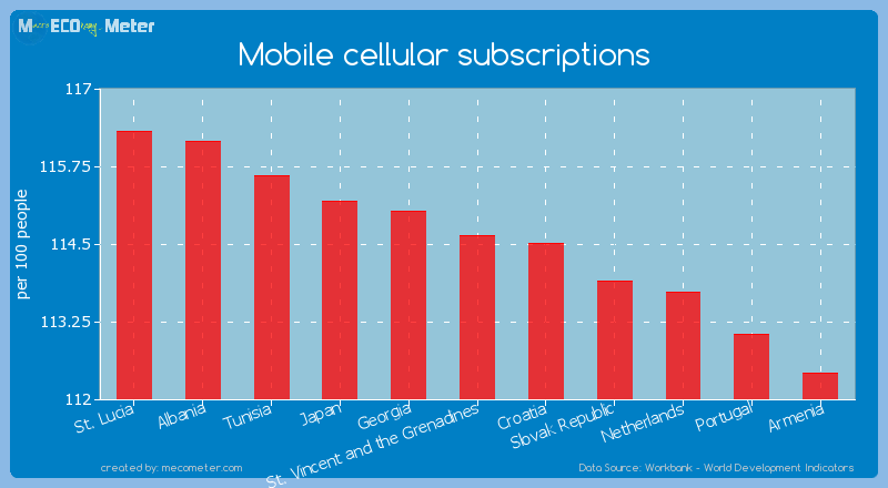 Mobile cellular subscriptions of St. Vincent and the Grenadines