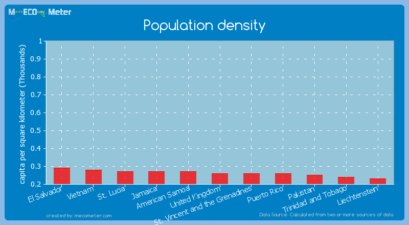 Population density of St. Vincent and the Grenadines
