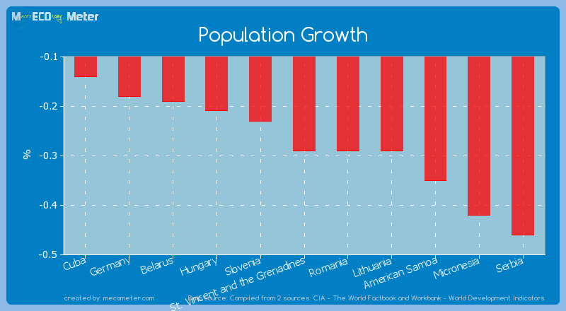 Population Growth of St. Vincent and the Grenadines