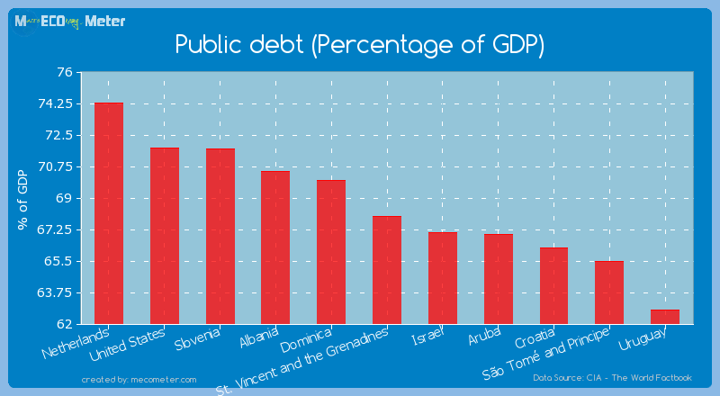 Public debt (Percentage of GDP) of St. Vincent and the Grenadines