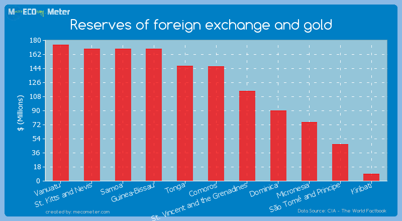 Reserves of foreign exchange and gold of St. Vincent and the Grenadines