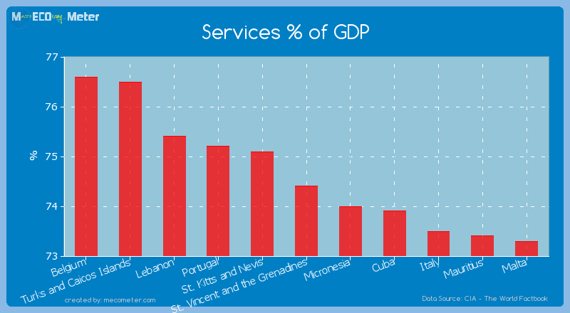 Services % of GDP of St. Vincent and the Grenadines