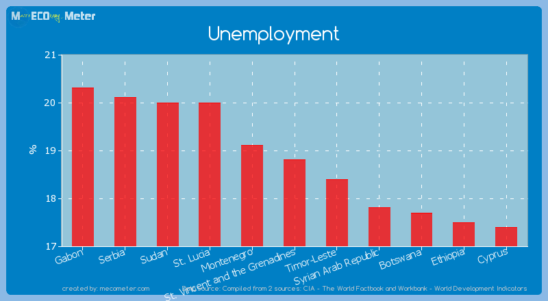 Unemployment of St. Vincent and the Grenadines