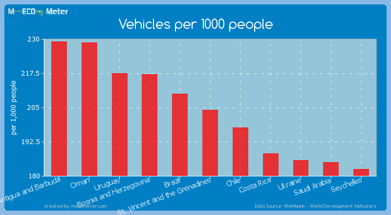 Vehicles per 1000 people of St. Vincent and the Grenadines