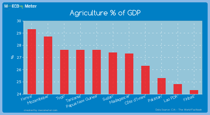 Agriculture % of GDP of Sudan