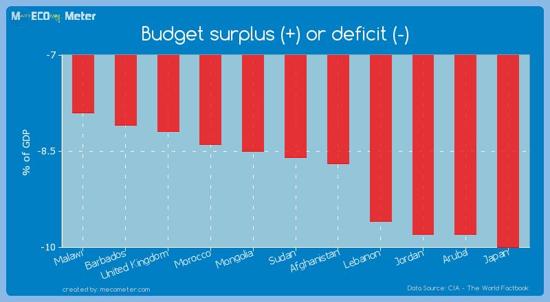 Budget surplus (+) or deficit (-) of Sudan