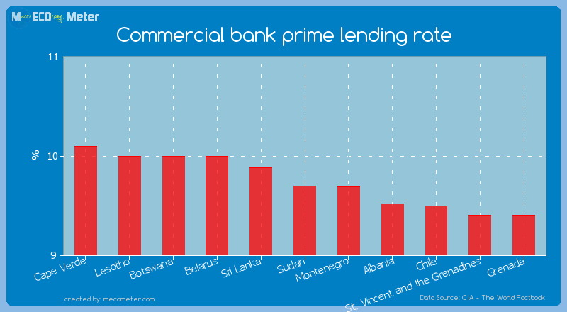 Commercial bank prime lending rate of Sudan