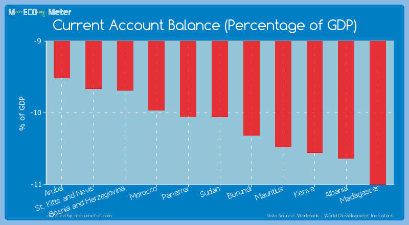 Current Account Balance (Percentage of GDP) of Sudan