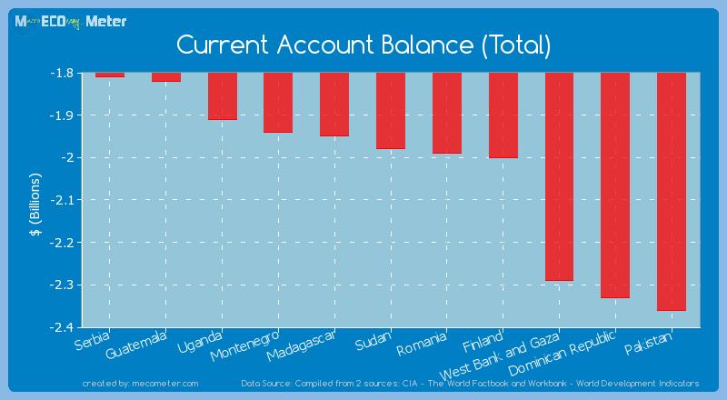 Current Account Balance (Total) of Sudan