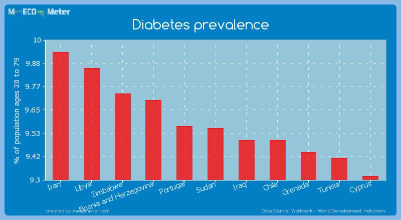 Diabetes prevalence of Sudan