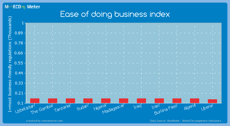 Ease of doing business index of Sudan