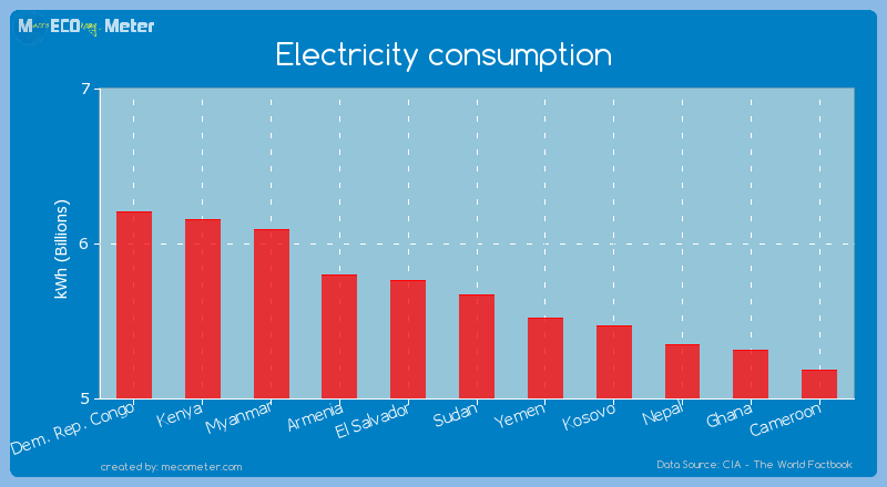 Electricity consumption of Sudan