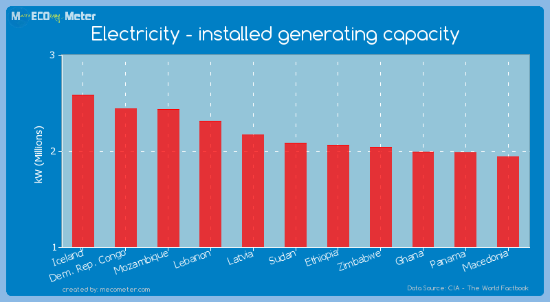 Electricity - installed generating capacity of Sudan