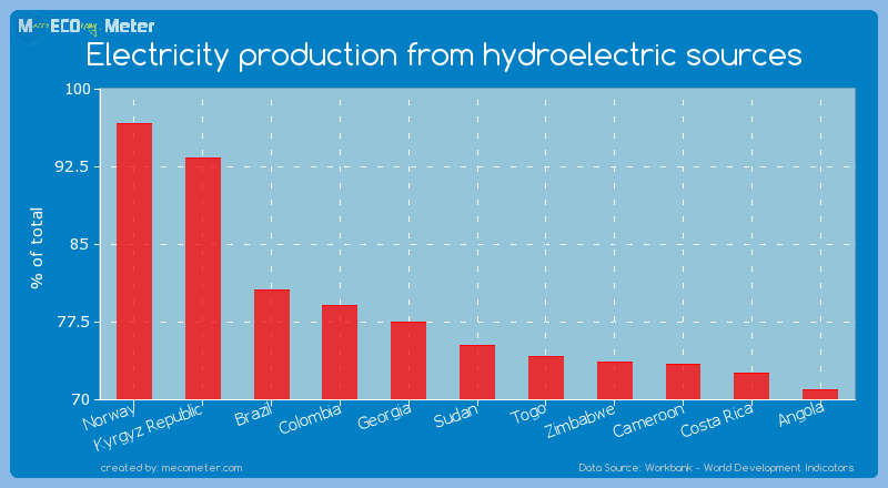 Electricity production from hydroelectric sources of Sudan