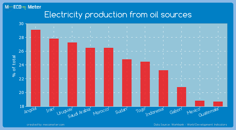Electricity production from oil sources of Sudan