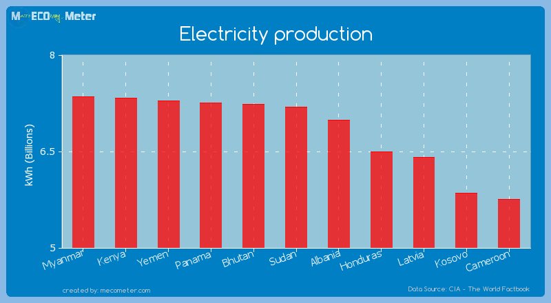 Electricity production of Sudan