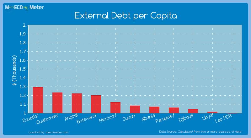External Debt per Capita of Sudan